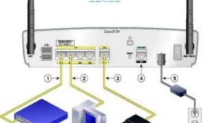 Wireless Router Configuration