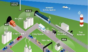 Intelligent Transport System ITS