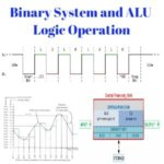 Binary System and ALU Logic Operation