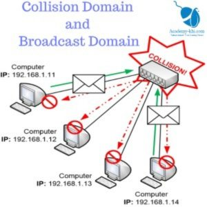 Collision Domain and Broadcast Domain