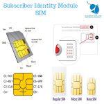 Subscriber Identity Module SIM