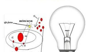 How Electric Bulb work