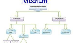 Pulse Code Modulation PCM in Urdu and Hindi | Academy-khi com