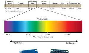 Infrared IR